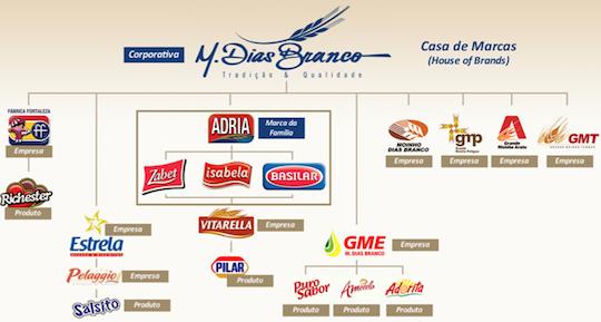 M. Dias Branco participa de importante feira de marcas próprias dos Estados Unidos