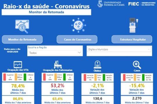 FIEC estrutura dashboard com os dados completos da pandemia de coronavírus