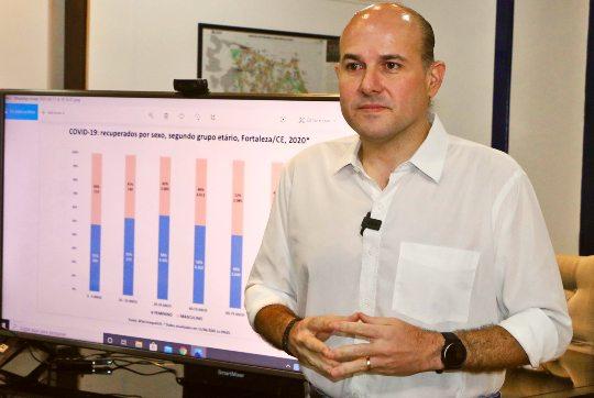 Roberto Cláudio afirma que mais de 21 mil pessoas se recuperaram da Covid-19