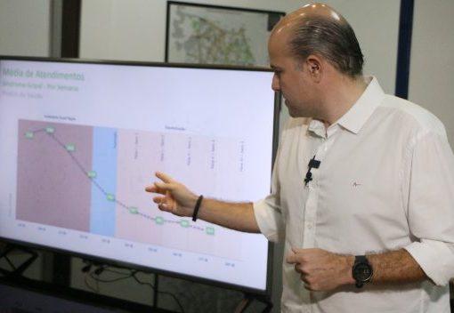 Roberto Cláudio confirma redução linear dos casos de Covid-19 em Fortaleza